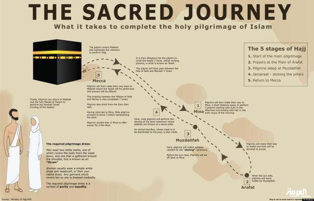 the sacred journey of Hajj
