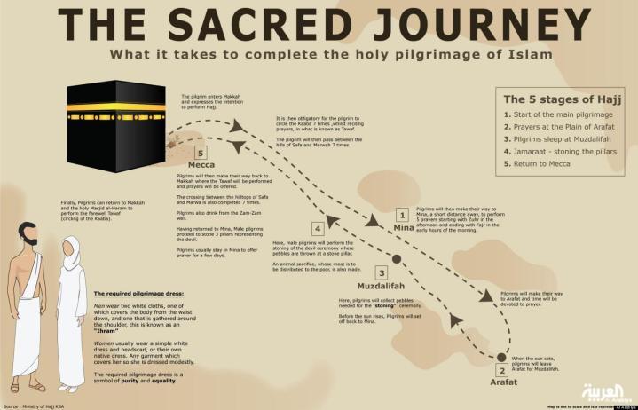 the sacred journey of Hajj